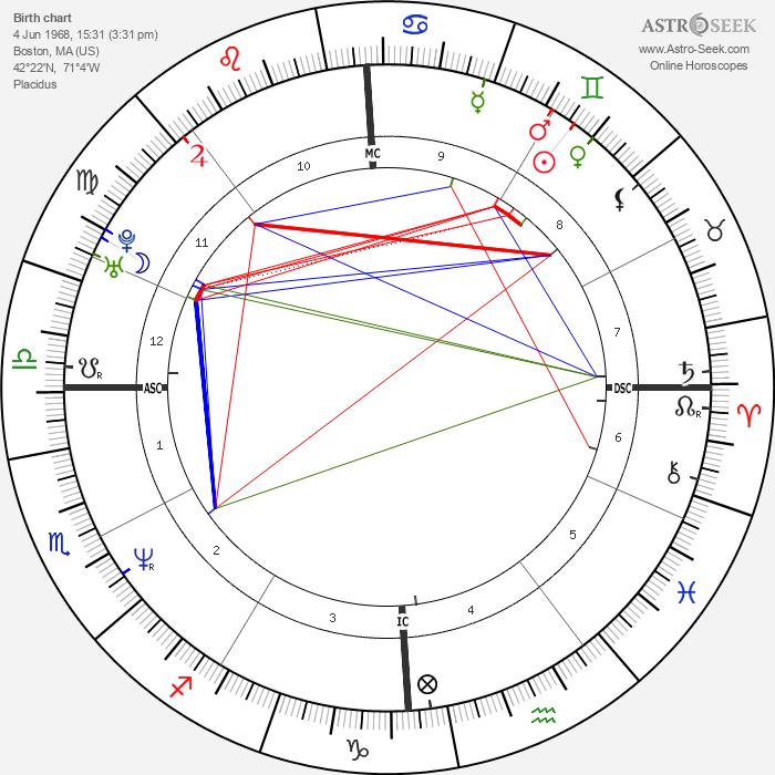 Sean Gullette - Astrology Natal Birth Chart