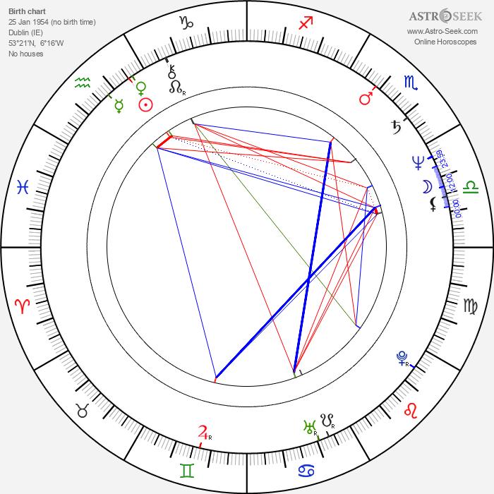 Sean Lawlor - Astrology Natal Birth Chart