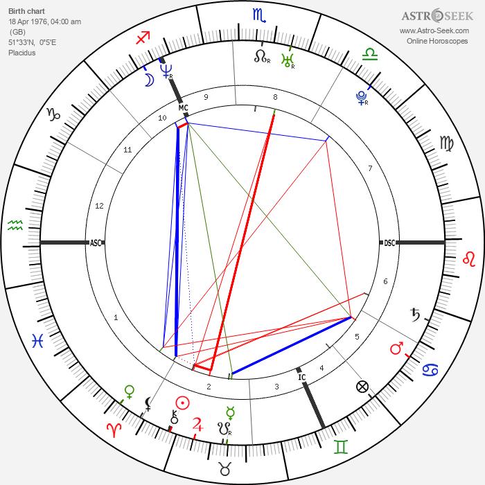 Sean Maguire - Astrology Natal Birth Chart