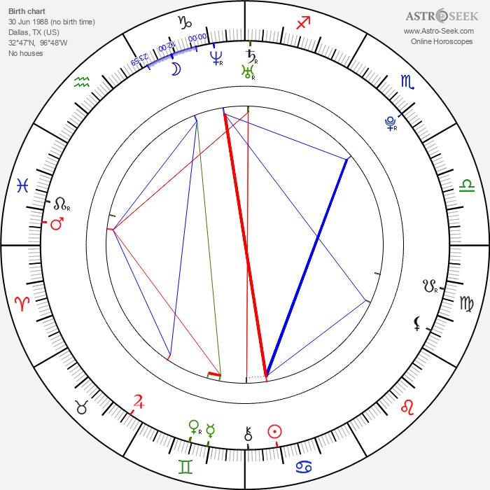 Sean Marquette - Astrology Natal Birth Chart