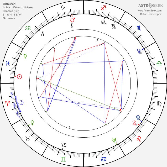 Sean Mathias - Astrology Natal Birth Chart