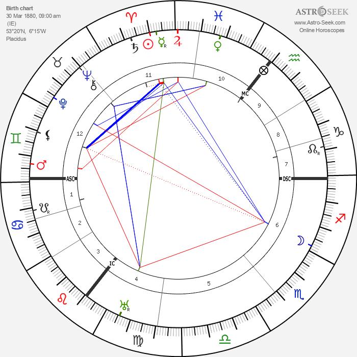 Sean O'Casey - Astrology Natal Birth Chart