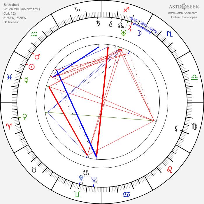 Sean O'Faoláin - Astrology Natal Birth Chart