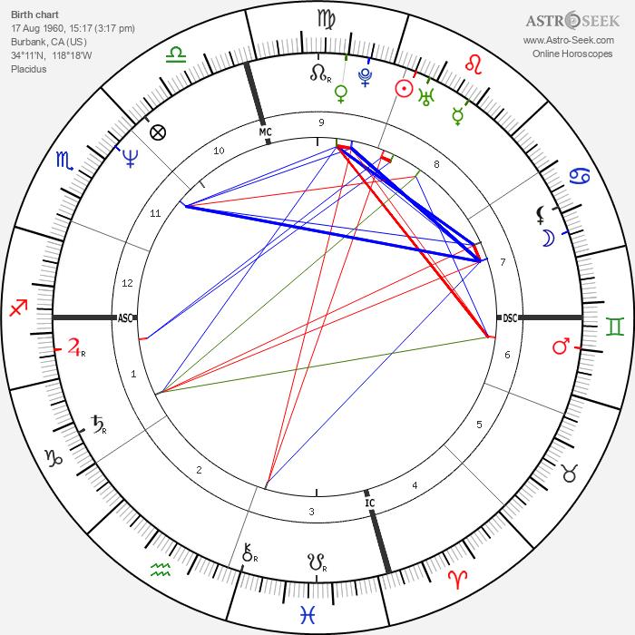 Sean Penn - Astrology Natal Birth Chart