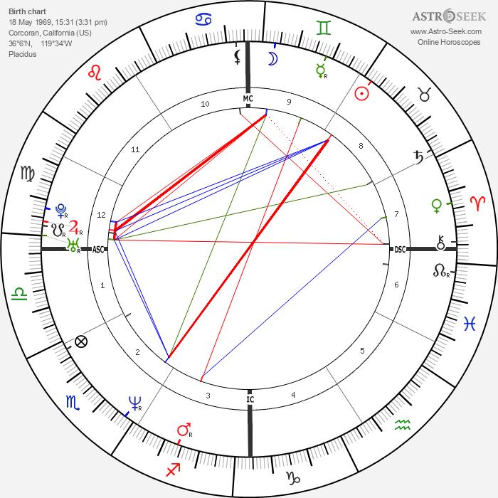 Sean Richard Sellers - Astrology Natal Birth Chart