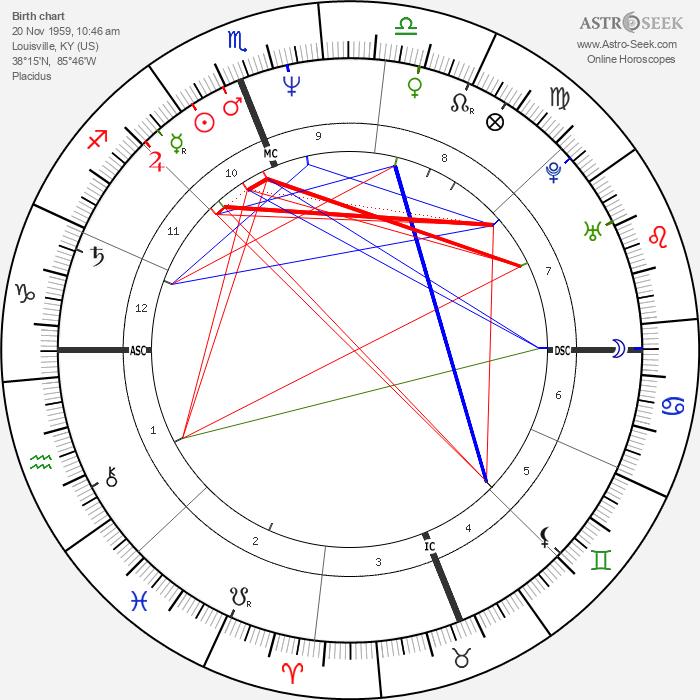 Sean Young - Astrology Natal Birth Chart