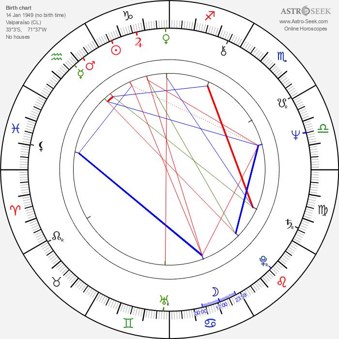 Sebastián Alarcón - Astrology Natal Birth Chart