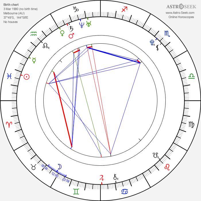 Sebastian Gregory - Astrology Natal Birth Chart