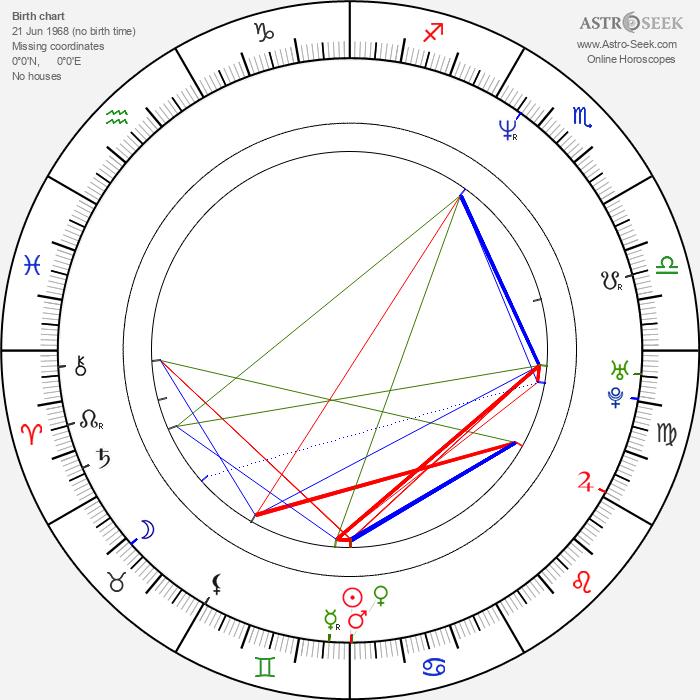 Sebastian Niemann - Astrology Natal Birth Chart