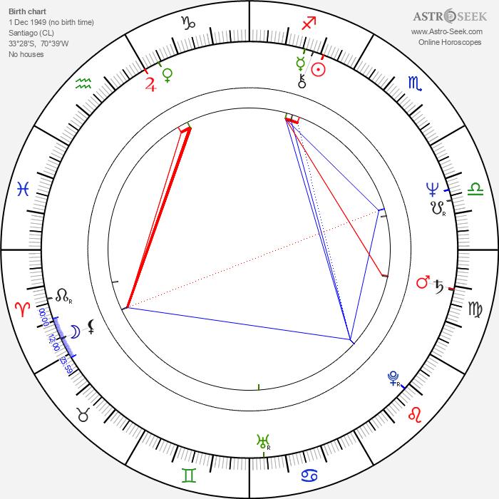 Sebastian Pinera - Astrology Natal Birth Chart