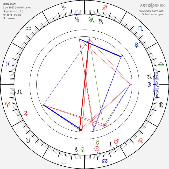 Sebastian Vettel - Astrology Natal Birth Chart