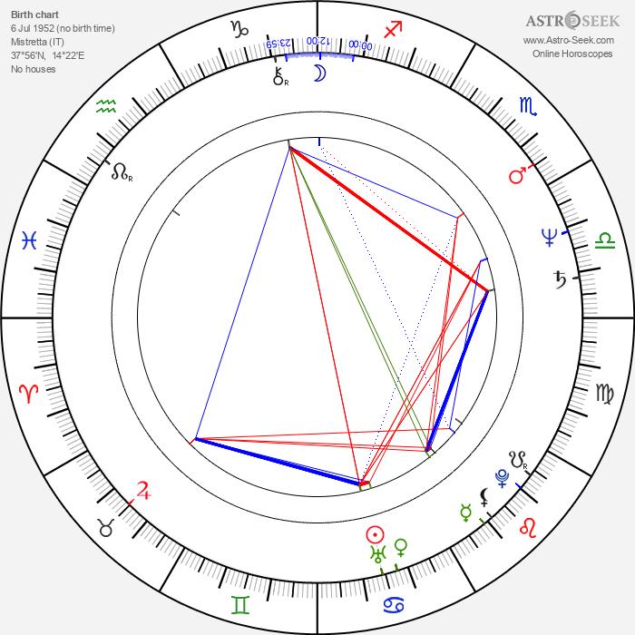 Sebastiano Sanzarello - Astrology Natal Birth Chart