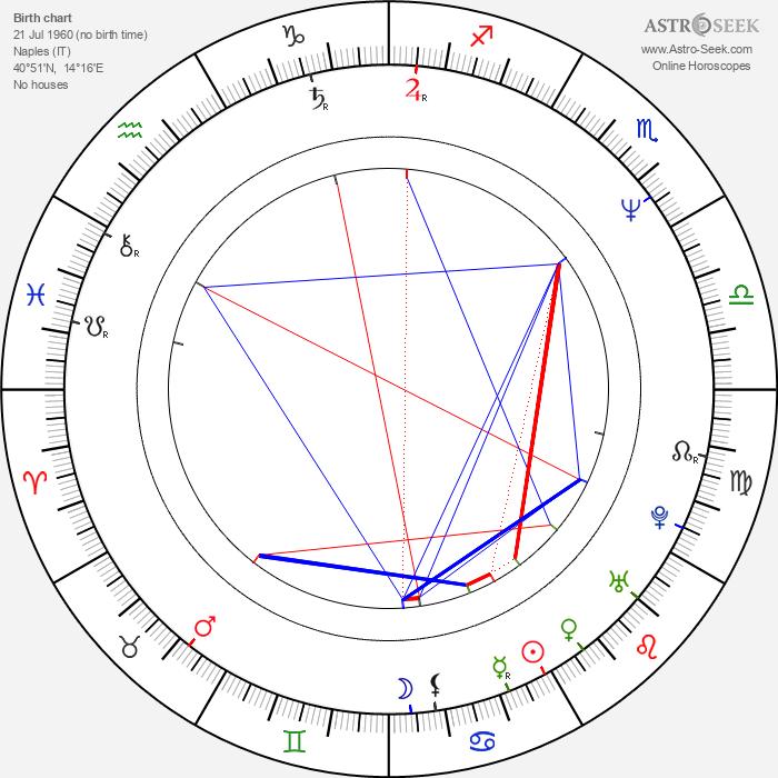 Sebastiano Somma - Astrology Natal Birth Chart