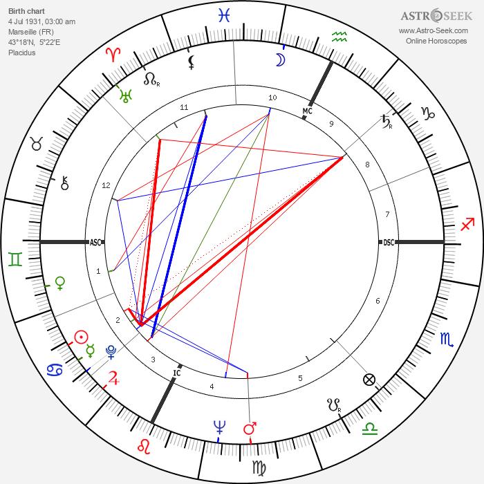 Sébastien Japrisot - Astrology Natal Birth Chart