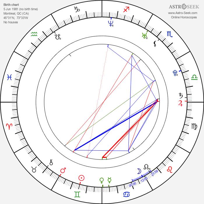Sebastien Lefebvre - Astrology Natal Birth Chart