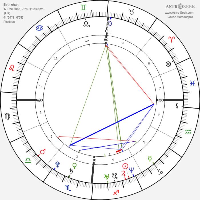 Sébastien Ogier - Astrology Natal Birth Chart