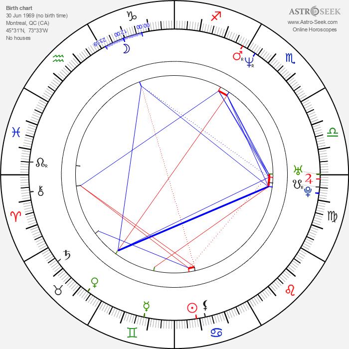 Sébastien Rose - Astrology Natal Birth Chart