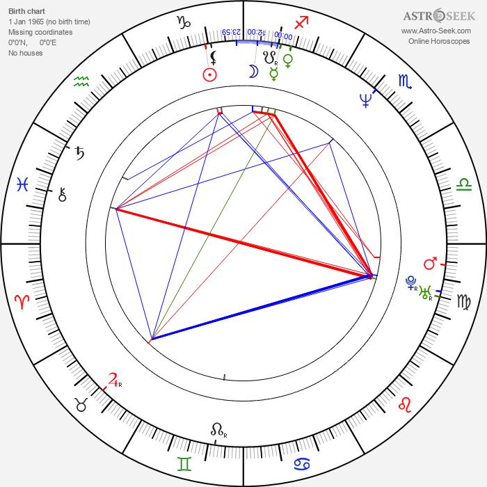 Seema Biswas - Astrology Natal Birth Chart