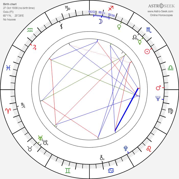 Seija Haarala - Astrology Natal Birth Chart
