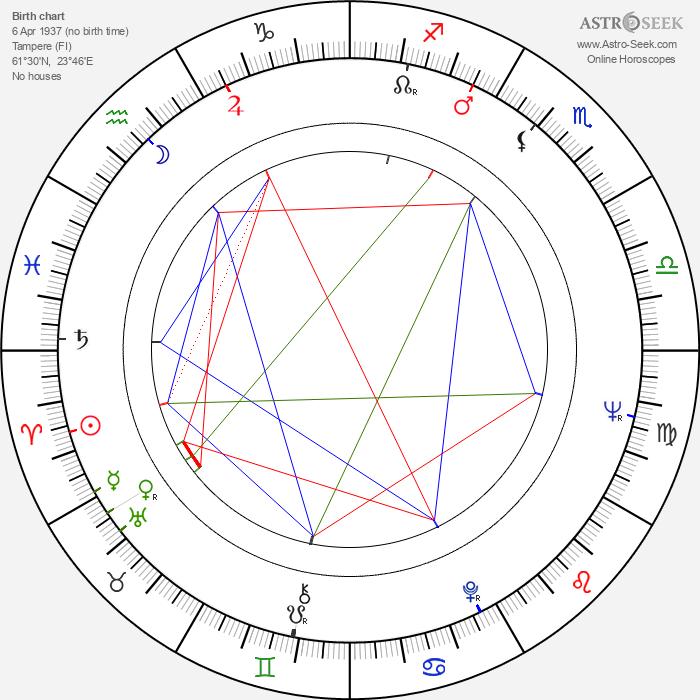 Seija Näppilä - Astrology Natal Birth Chart