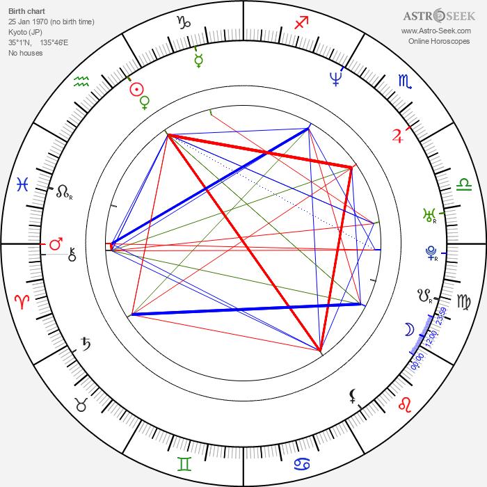 Seiji Chihara - Astrology Natal Birth Chart