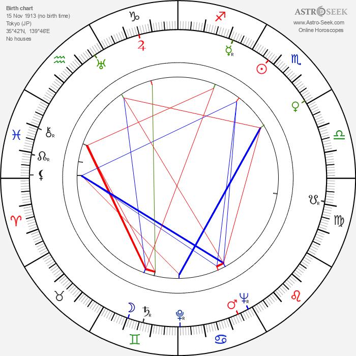 Seiji Miyaguchi - Astrology Natal Birth Chart