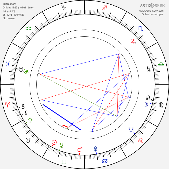 Seijun Suzuki - Astrology Natal Birth Chart