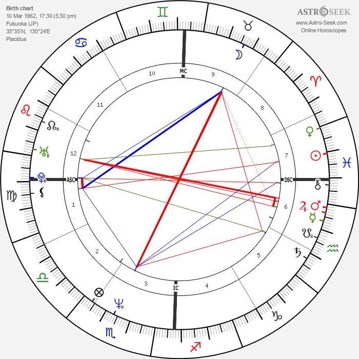 Seiko Matsuda - Astrology Natal Birth Chart