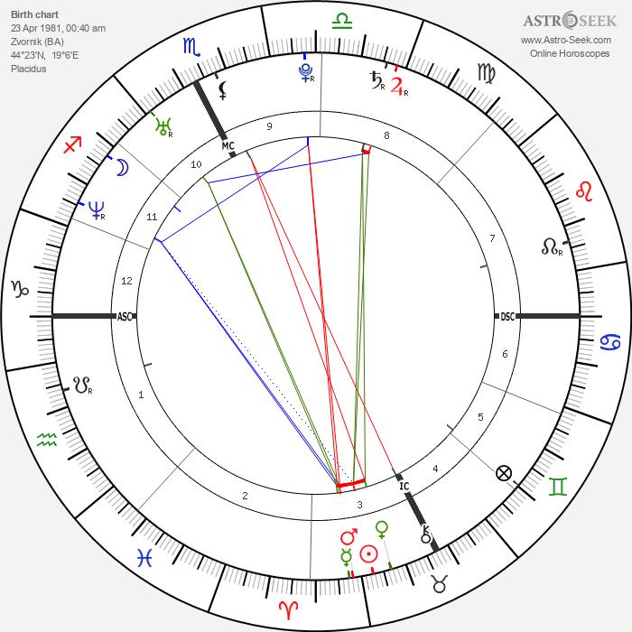 Seka Aleksić - Astrology Natal Birth Chart