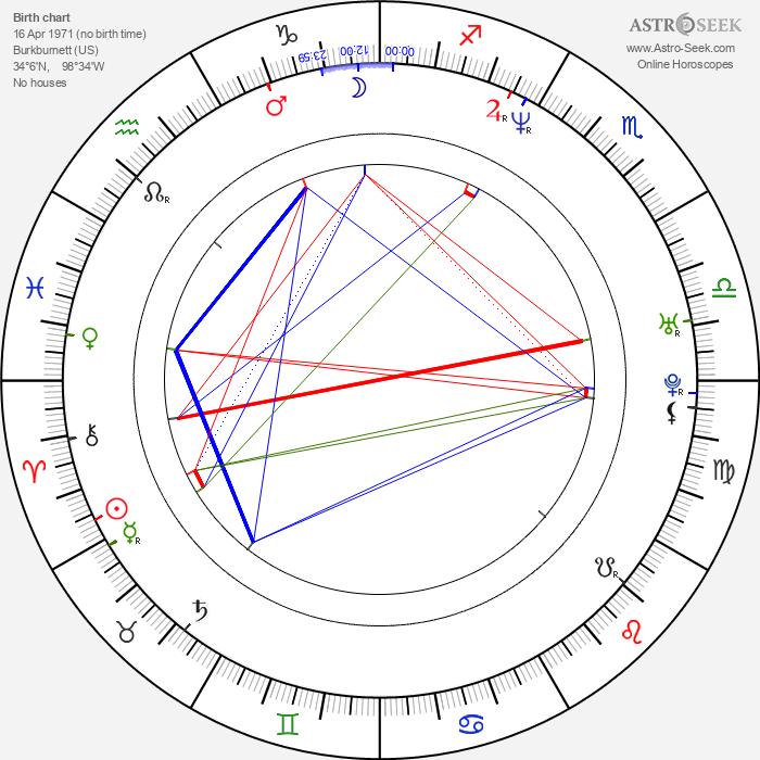 Selena Quintanilla - Astrology Natal Birth Chart