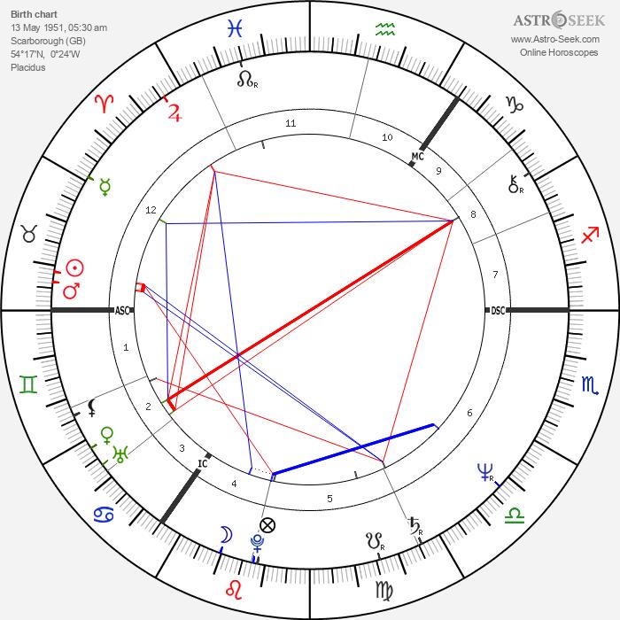 Selina Scott - Astrology Natal Birth Chart