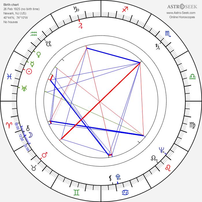 Selma Archerd - Astrology Natal Birth Chart