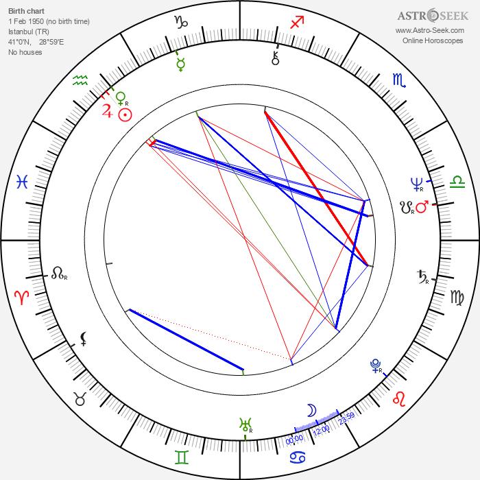 Selma Guneri - Astrology Natal Birth Chart