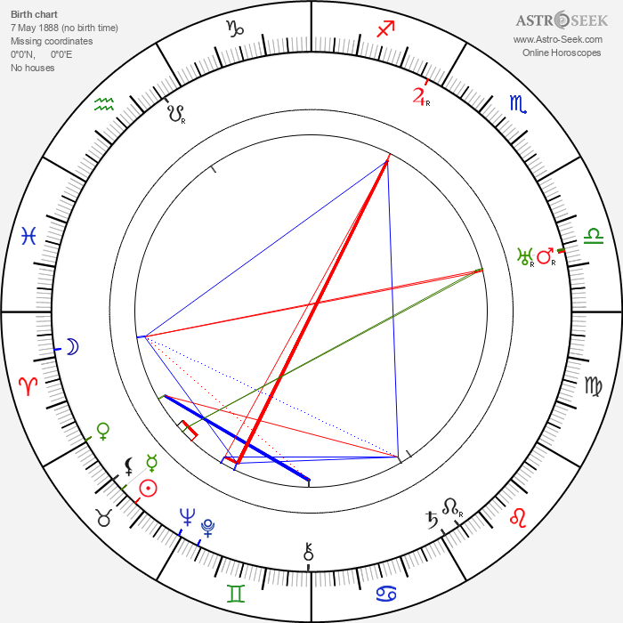 Selmer Jackson - Astrology Natal Birth Chart