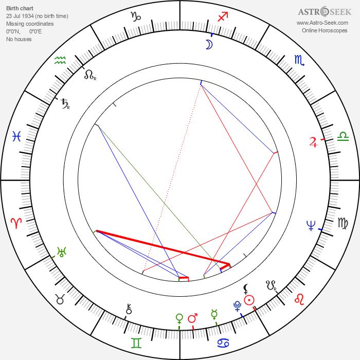Semyon Aranovich - Astrology Natal Birth Chart