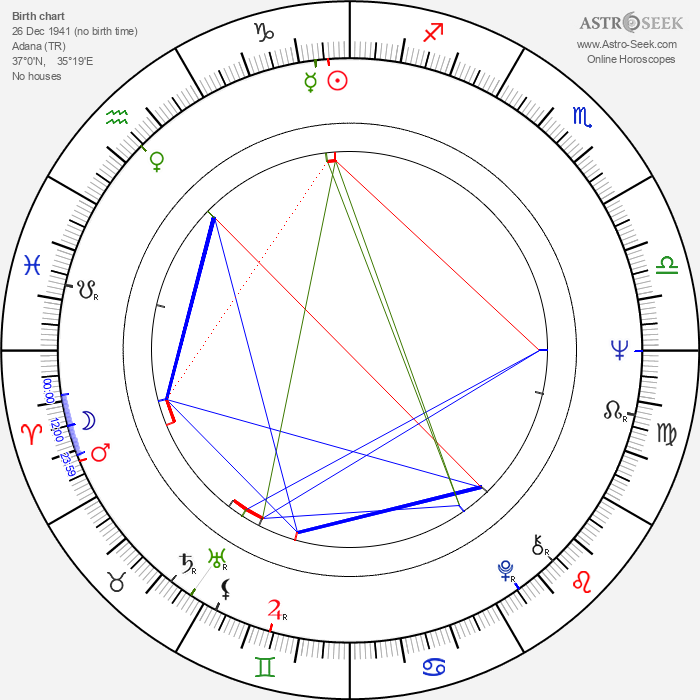 Şener Şen - Astrology Natal Birth Chart