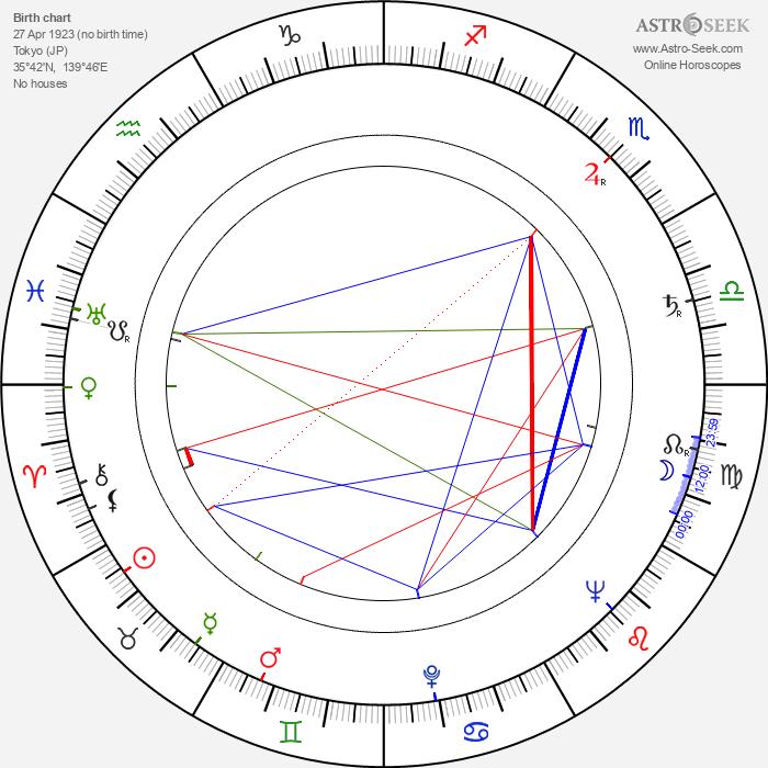 Senkichi Omura - Astrology Natal Birth Chart