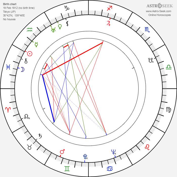Senkichi Taniguchi - Astrology Natal Birth Chart