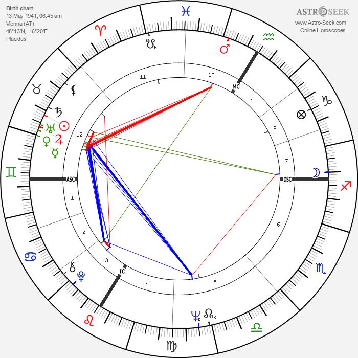 Senta Berger - Astrology Natal Birth Chart