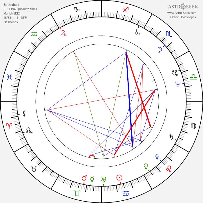 Sepp Schauer - Astrology Natal Birth Chart