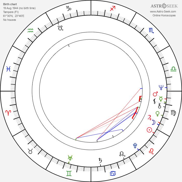 Seppo Ahti - Astrology Natal Birth Chart