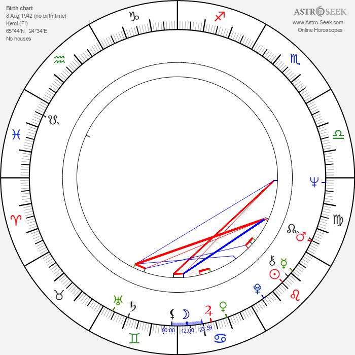 Seppo Hanski - Astrology Natal Birth Chart