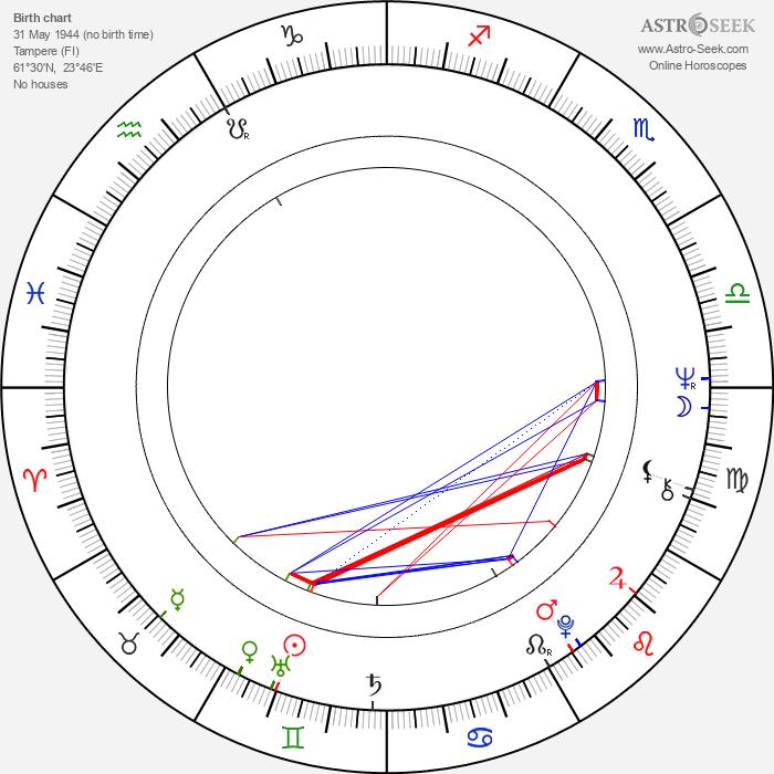Seppo Heinola - Astrology Natal Birth Chart