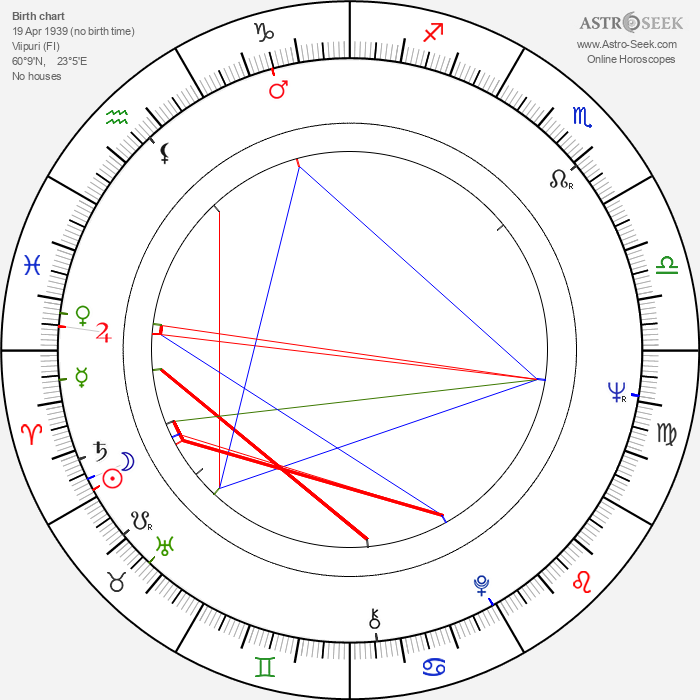 Seppo Huunonen - Astrology Natal Birth Chart