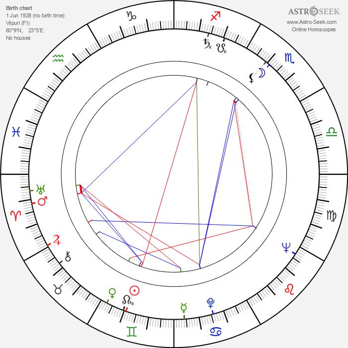 Seppo Karjalainen - Astrology Natal Birth Chart