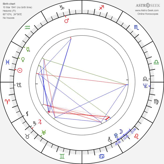 Seppo Koski - Astrology Natal Birth Chart