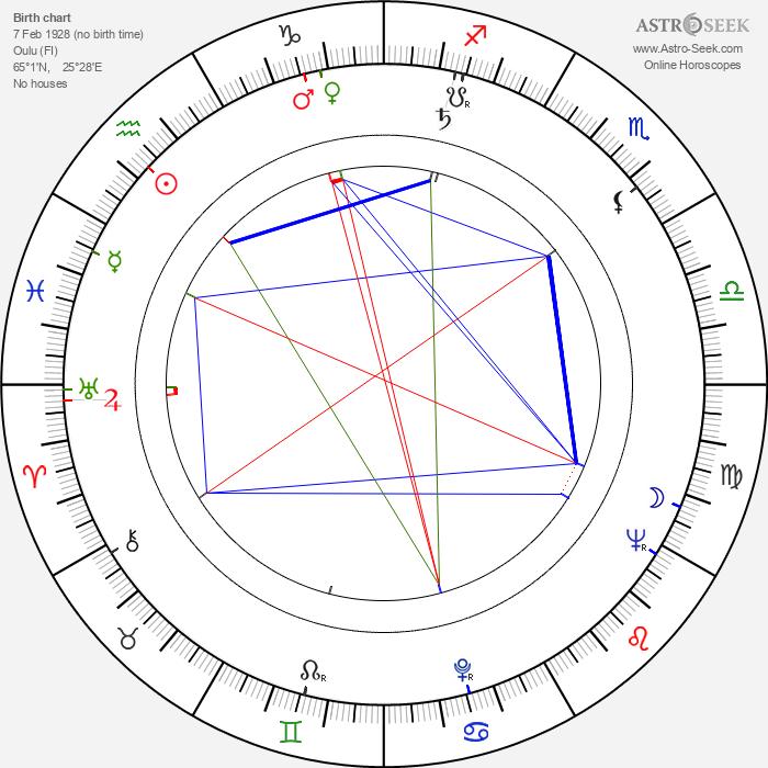 Seppo Laamanen - Astrology Natal Birth Chart