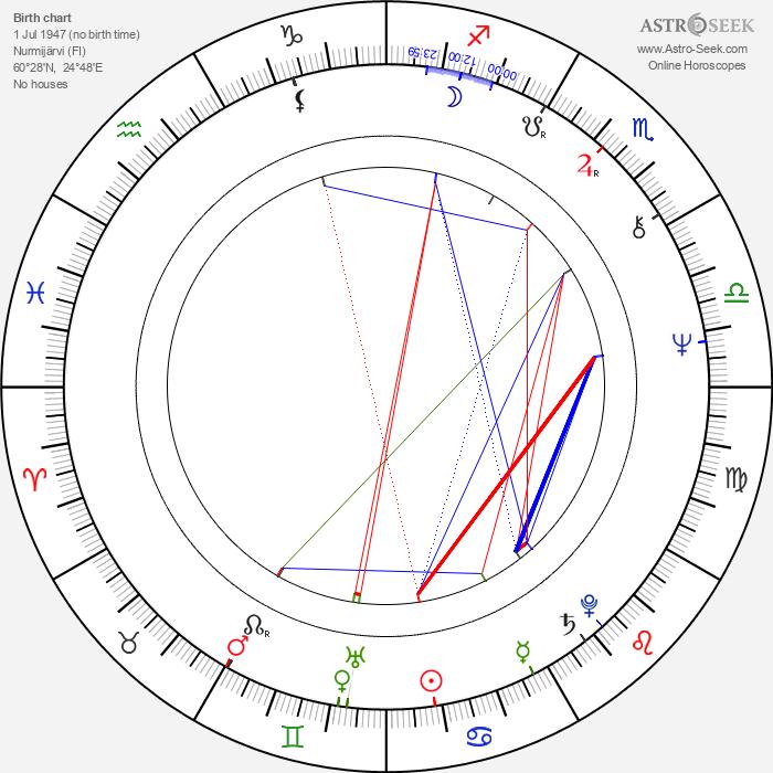 Seppo Laine - Astrology Natal Birth Chart