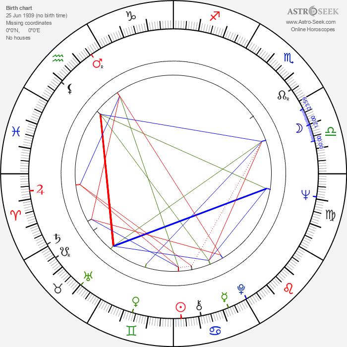 Seppo Lehtonen - Astrology Natal Birth Chart