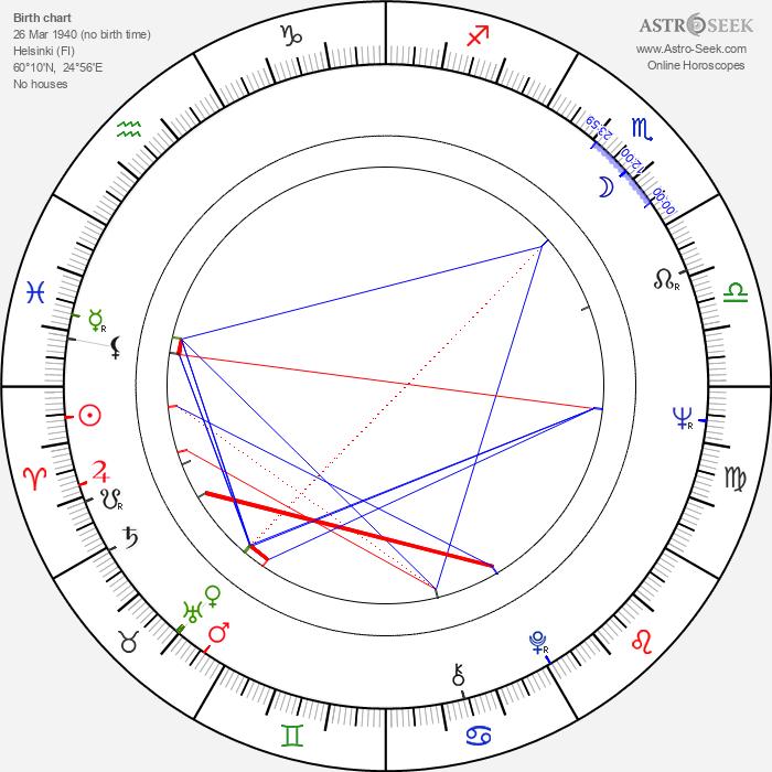 Seppo Luhtala - Astrology Natal Birth Chart